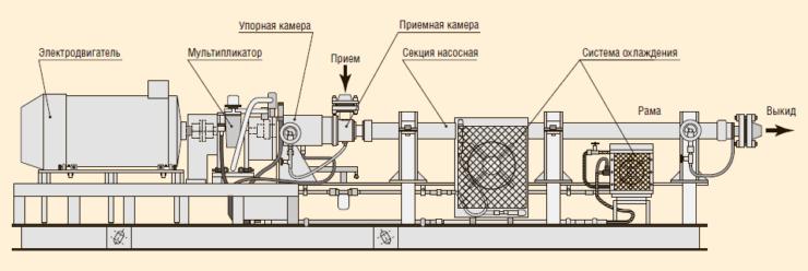 Рис. 2. Типовая схема и типоразмеры ГНУ