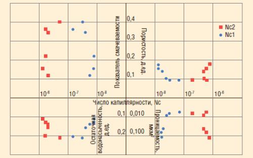 Рис. 2. Зависимости критических значений капиллярных чисел от параметров керна