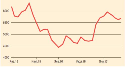 Рис. 3. Динамика цен на медь 2015-2017 гг., $/т