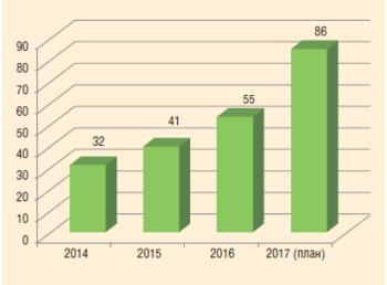 Рис. 3. Динамика действующего фонда скважин ООО «УДС нефть» в 2014-2017 гг.