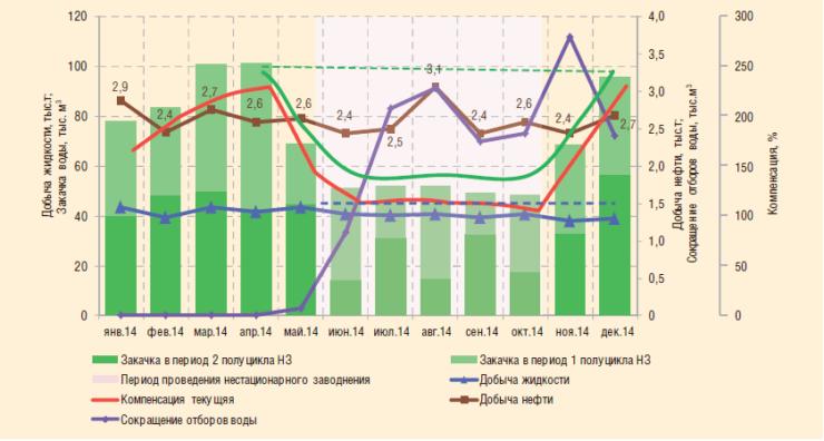 Рис. 3. Динамика основных показателей разработки при циклическом заводнении