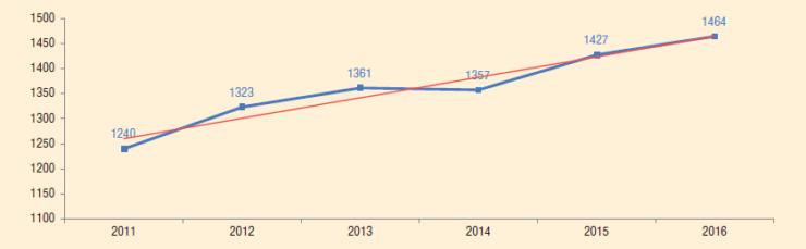 Рис. 3. Динамика среднего МРП скважин с компоновками ОРД в НГДУ «Ямашнефть», 2011-2016 гг., сут