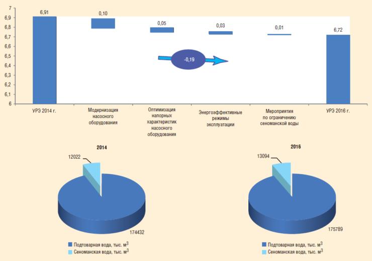 Рис. 3. Факторный анализ УРЭ на процесс ППД, кВт-ч/м3