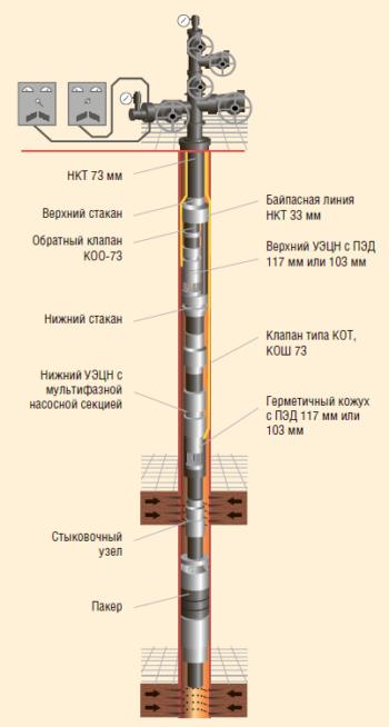 Рис. 3. Компоновка ОРД с байпасной линией ТПП «Урайнефтегаз»