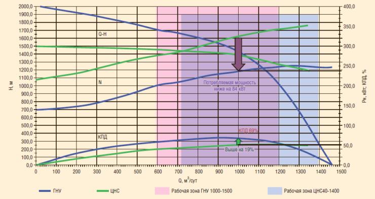Рис. 3. Напорно-расходная характеристика ГНУ 1000-1500 и ЦНС 40-1400