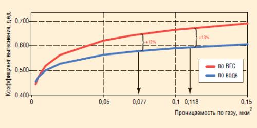Рис. 3. Прирост коэффициента вытеснения нефти