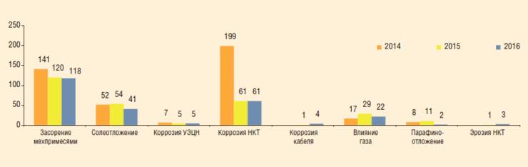 Рис. 3. Распределение причин отказов ГНО в скважинах осложненного фонда в 2014-2016 гг.