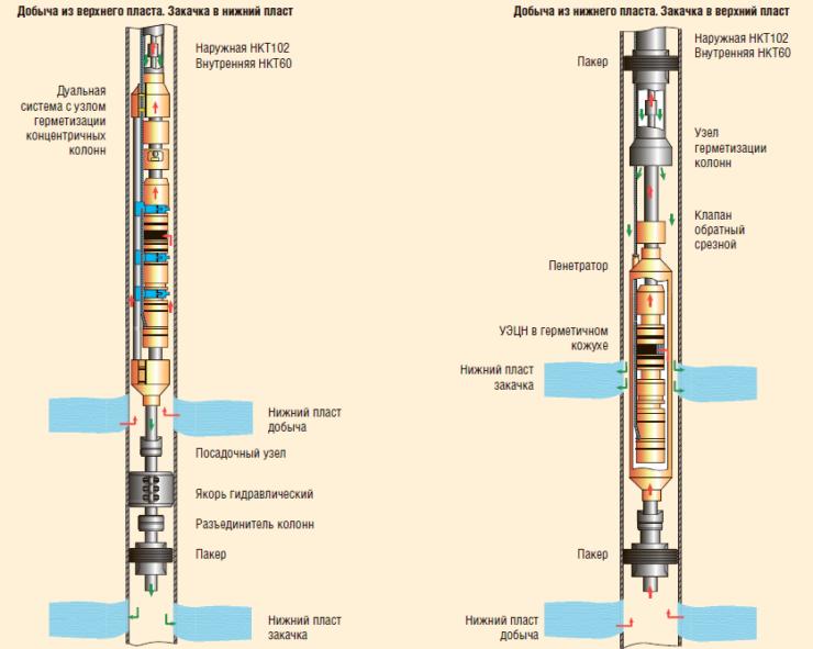Рис. 3. Системы для ОРДиЗ с концентричными НКТ для ЭК диаметром от 168 мм