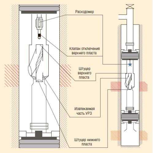 Рис. 3. Замер объема закачиваемой жидкости в компоновке 2ПРОК-ОРЗ-2-94 с помощью стандартного расходомера