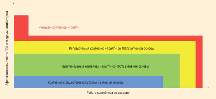 Рис. 3. Зависимость эффективности контейнера во времени от его типа