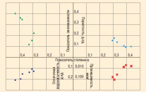 Рис. 3. Зависимости показателя степени α от параметров керна