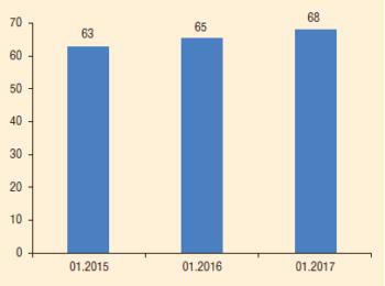 Рис. 4. Динамика КПД насосного парка, 2015-2017 гг., %