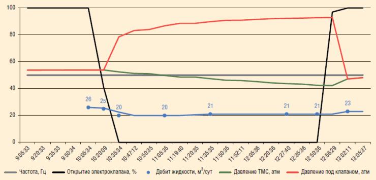 Рис. 4. Динамика параметров эксплуатации скважины №1 в период закрытия электрического клапана