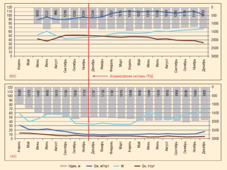 Рис. 4. Формирование системы ППД на участке ОПР по бурению МЗС