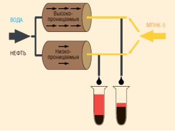 Рис. 4. Методика проведения объемных фильтрационных экспериментов