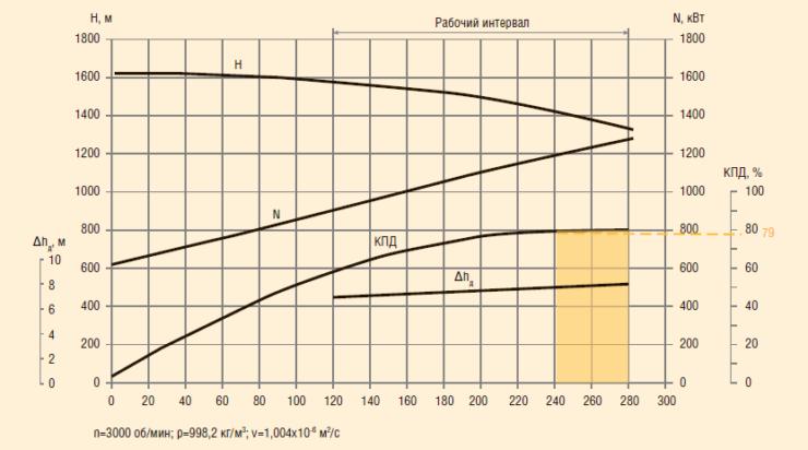 Рис. 4. Рабочая характеристика насоса ЦНСп-240-1422