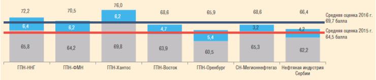 Рис. 4. Рейтинговые оценки ДО ПАО «Газпром нефть» в 2015 и 2016 гг.