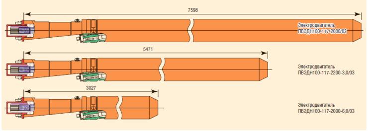 Рис. 4. Сравнение габаритов вентильных и асинхронных электродвигателей производства АО «Новомет-Пермь»
