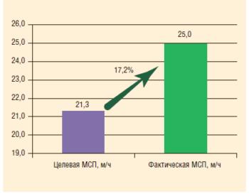 Рис. 4. Средняя МСП при бурении на технической воде