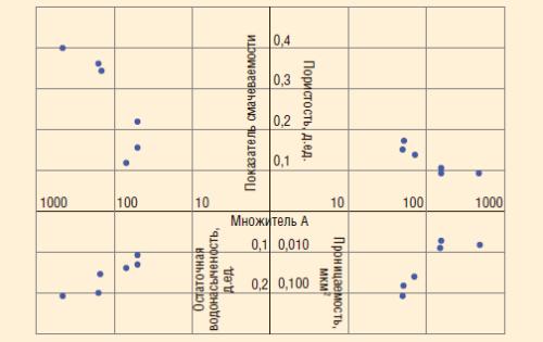 Рис. 4. Зависимость множителя А от параметров керна