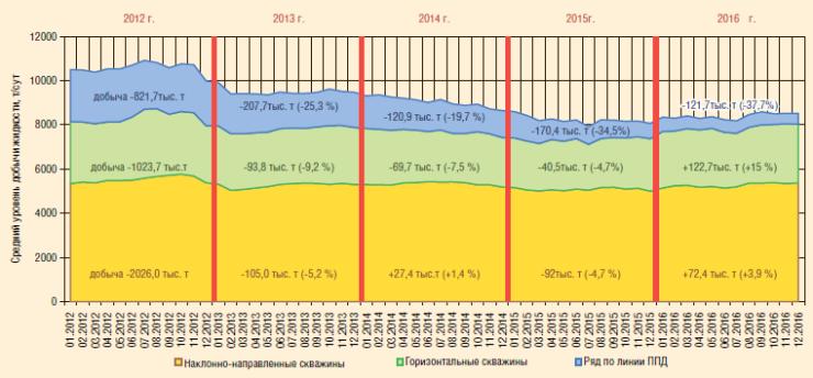 Рис. 5. Динамика среднесуточной добычи жидкости по объекту ЮВ1 Урьевского м/р, т/сут