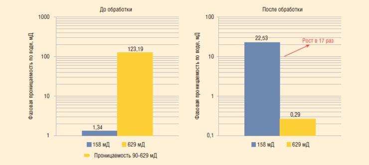 Рис. 5. Испытания состава МПНК-5 на обводненных объемных моделях неоднородного пласта