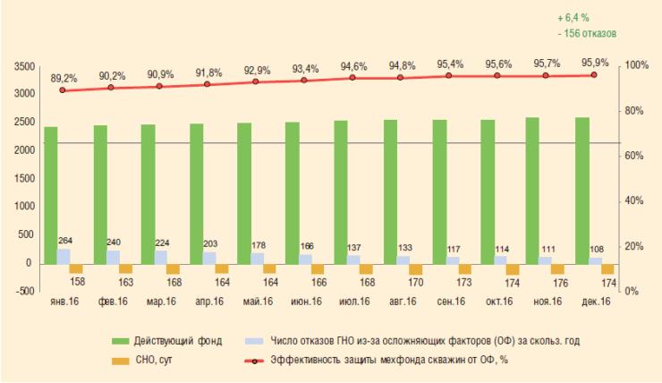 Рис. 5. Повышение эффективности эксплуатации мехфонда в условиях негативного влияния осложняющих факторов в 2016 г.