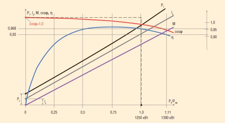 Рис. 5. Рабочая характеристика синхронного электродвигателя