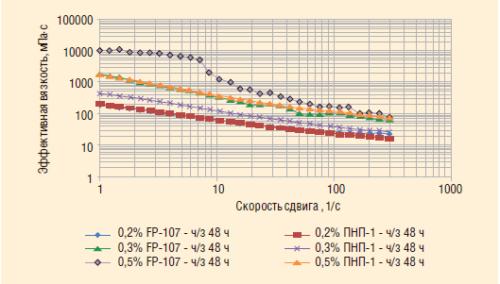 Рис. 5. Реагент ПНП-1 в сравнении с FP-107