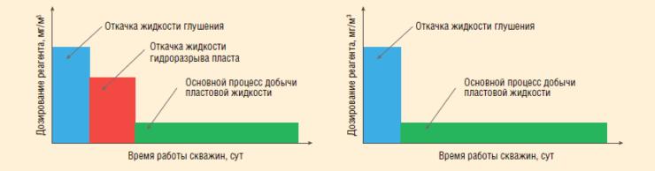 Рис. 5. Схема дозирования при поочередном дозировании разных реагентов