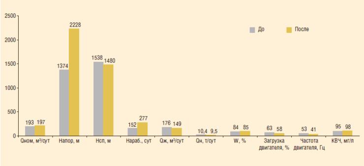 Рис. 5. Сравнительный анализ параметров до и после внедрения высоконапорных ЭЦН