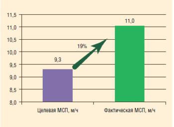 Рис. 5. Средняя МСП при бурении на растворе (KCl-полимер, Y=1,17-1,30)