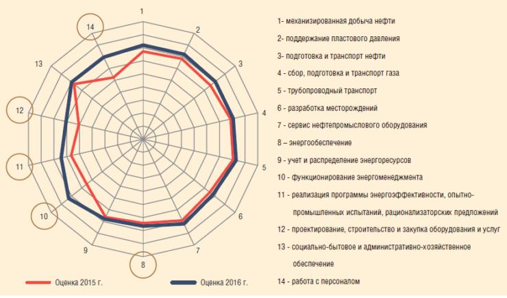 Рис. 5. Средняя оценка по активам блока разведки и добычи ПАО «Газпром нефть» в 2015 и 2016 гг. и зоны развития