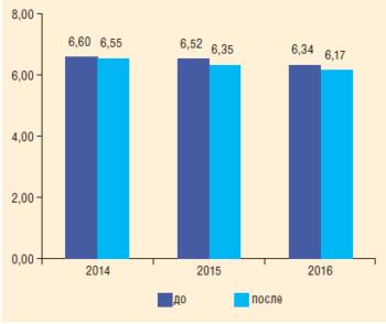 Рис. 5. УРЭ до и после проведения оптимизации рабочих характеристик ЦНС в 2014-2016 гг., кВт-ч/м3