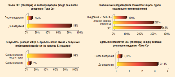 Рис. 6. Данные об эффективности применения контейнеров «Трил®»