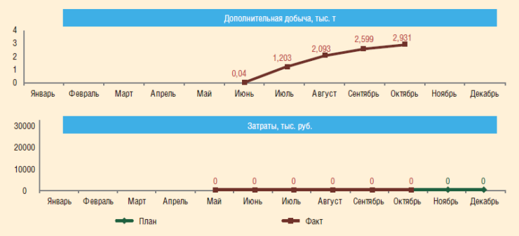 Рис. 6. Динамика дополнительной добычи нефти и затрат в ходе проведения ОПИ компоновок для ОРД