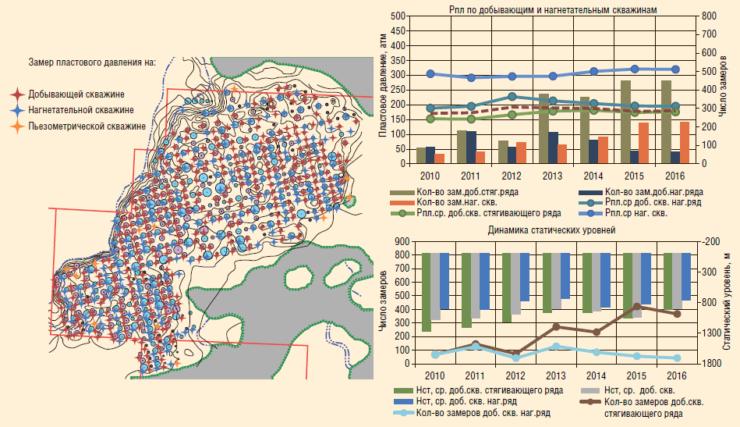 Рис. 6. Динамика энергетического состояния объекта за 2010-2016 гг.