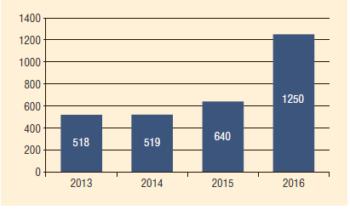 Рис. 6. Экономический эффект от реализации программы по энергоэффективности в 2013-2015 гг. в Блоке разведки и добычи ПАО «Газпром нефть» (млн руб.)