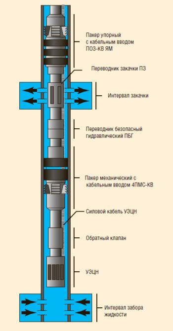 Рис. 6. Компоновка внутрискважинной перекачки жидкости в скважинах СК-ППД ЗВОН