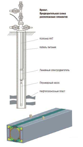 Рис. 6. Погружной плунжерный насос на базе линейного двигателя