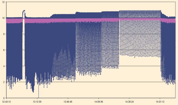 Рис. 6. Показания давлений по объектам, снятые прибором ГИК СПМ.АС.«Модуль-Мини» в СМД НГДУ «Прикамнефть»