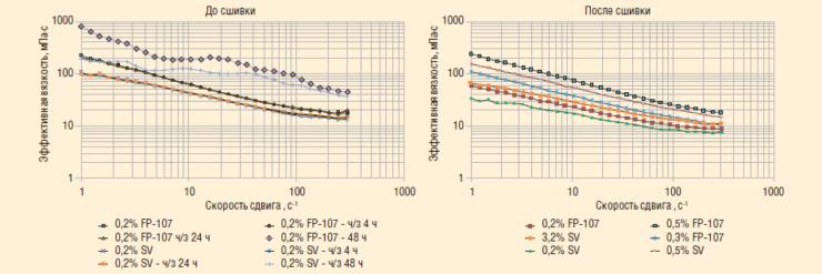 Рис. 6. Реагент StabVisko APM (9-12) (SV) в сравнении с FP-107