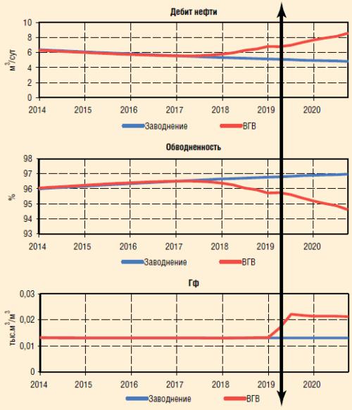 Рис. 6. Результаты гидродинамического моделирования