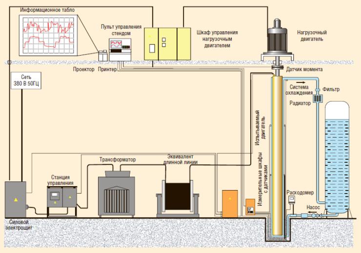 Рис. 6. Схема стенда для испытаний электроприводов погружных агрегатов