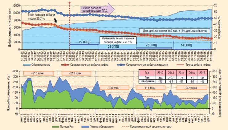 Рис. 7. Оценка эффективности усиления системы ППД на объекте ЮВ1 Западно-Урьевского участка
