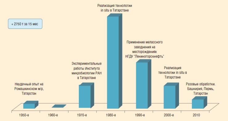 Рис. 7. Опыт применения технологии микробиологического воздействия в России