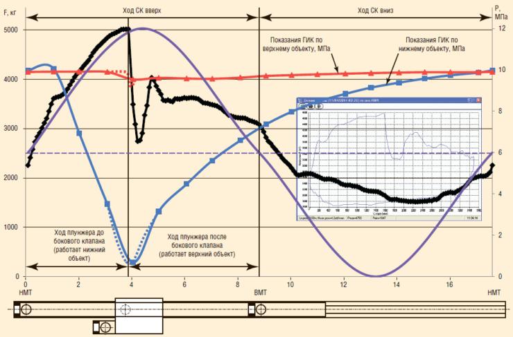 Рис. 7. Показания ГИК и динамограмма работы установки ОРД в СМД НГДУ «Прикамнефть»