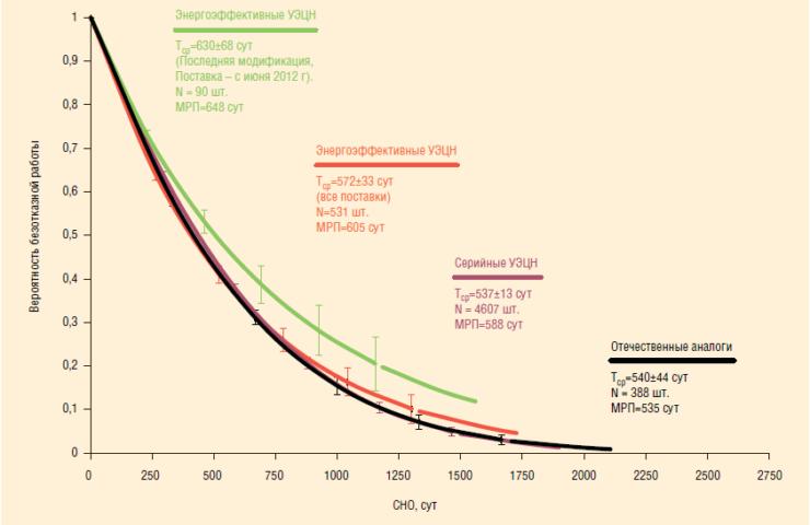 Рис. 7. Показатели надежности работы серийных и энергоэффективных УЭЦН на фонде АО «Газпромнефть-Ноябрьскнефтегаз»