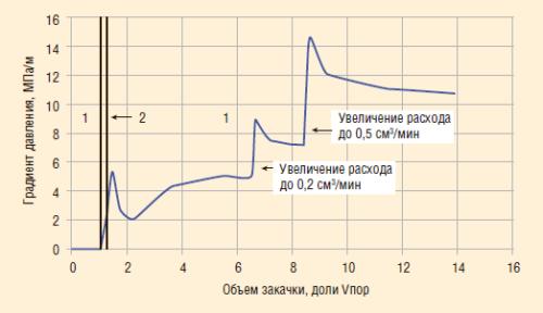 Рис. 7. Пример эксперимента на линейной водонасыщенной модели пористой среды №1