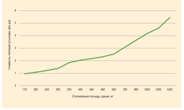 Рис. 7. Зависимость стоимости тепловой установки от величины отапливаемой площади без ГВС